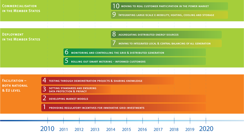 eurelectric 10 steps to smart grids